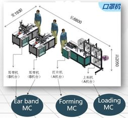 Medical Planar Mask Semi-Automatic Production Line / Protective Mask Semi-Automatic Production Line/ Masks production